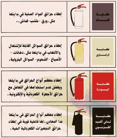 انواع طفايات الحريق Pdf كتب ومطويات ومعلومات متنوعة
